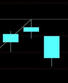 在股市中什么叫顶分型什么叫底分型?