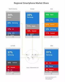2017年全球手机市场排名,图源counterpoint)