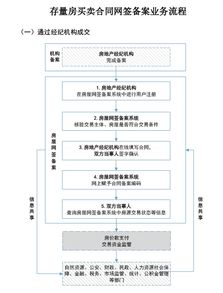 租赁合同网签备案业务流程