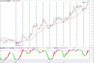 股票的变盘点是怎么计算的?