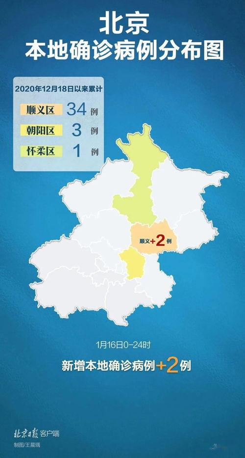31省区市新增本土确诊96例,其中北京1例隔离21天后确诊