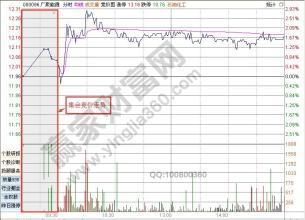 股票5個點止損什么意思?