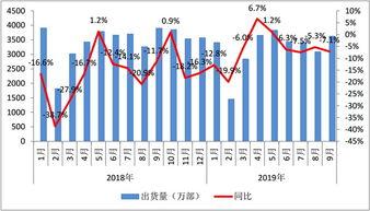 国内手机出货量情况中国信通院