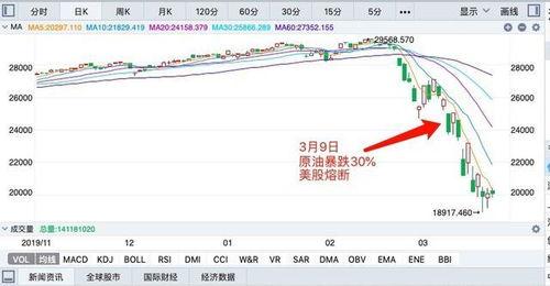 今晚美股暴跌为什么美元反而强势?