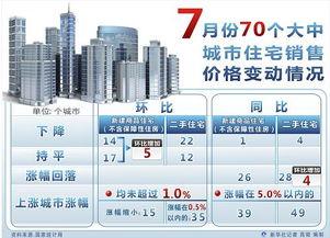 七月大中城市房价统计数据发布近半城市环比下降或持平