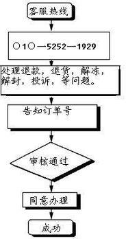 京东商城客服电话人工服务(4006065500怎么转人工?)