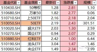 etf基金一览表(最好的etf基金是哪几个)   股票配资平台  第2张